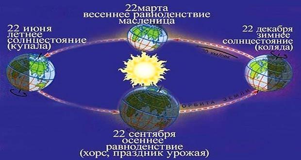 Годовой цикл Земли