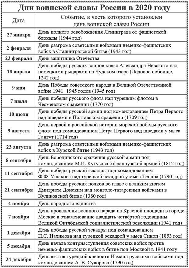Дни воинской славы России в 2020 году: памятные даты