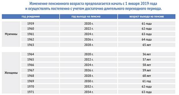 Таблица повышения пенсионного возраста с 1 января 2019 года