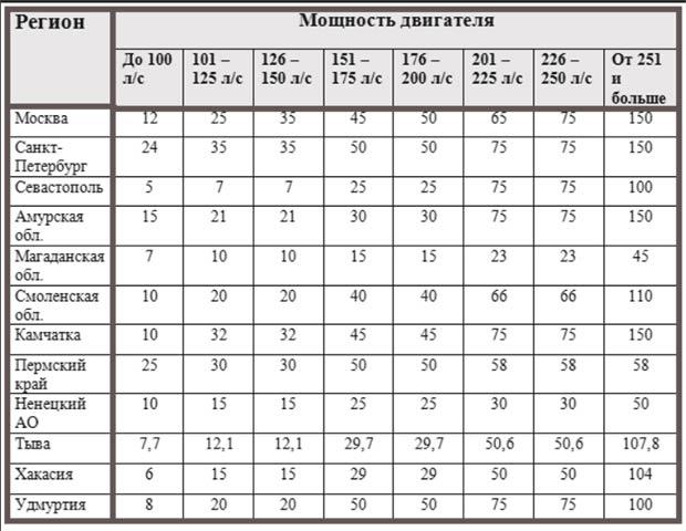 Таблица расчета транспортного налога от мощности двигателя