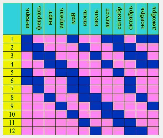 Японский календарь для расчета пола ребенка в 2020 году