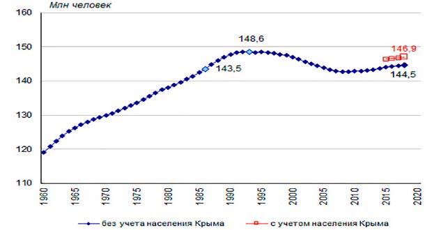 График изменения количества жителей РФ с 1960 по 2020 годы