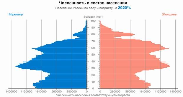 Население России на 2021 год: прогноз