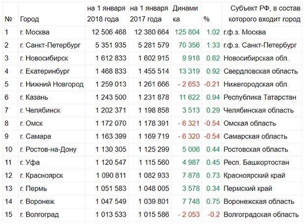 Таблица: города миллионники России