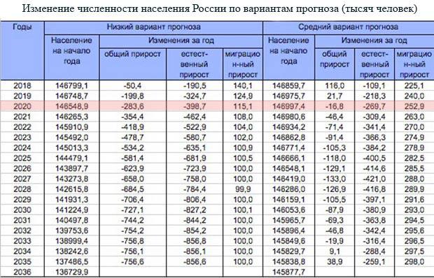 Прогноз численности населения РФ на ближайшие годы