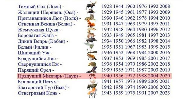 Все животные по годам славянского календаря
