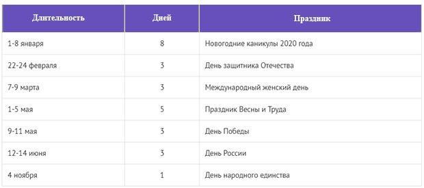 Все праздничные выходные России в 2020 году