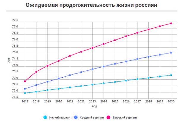 Варианты прогнозов по продолжительности жизни россиян