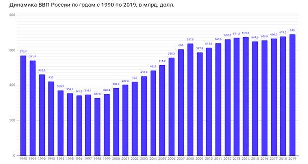 График изменения ВВП в России: официальная статистика