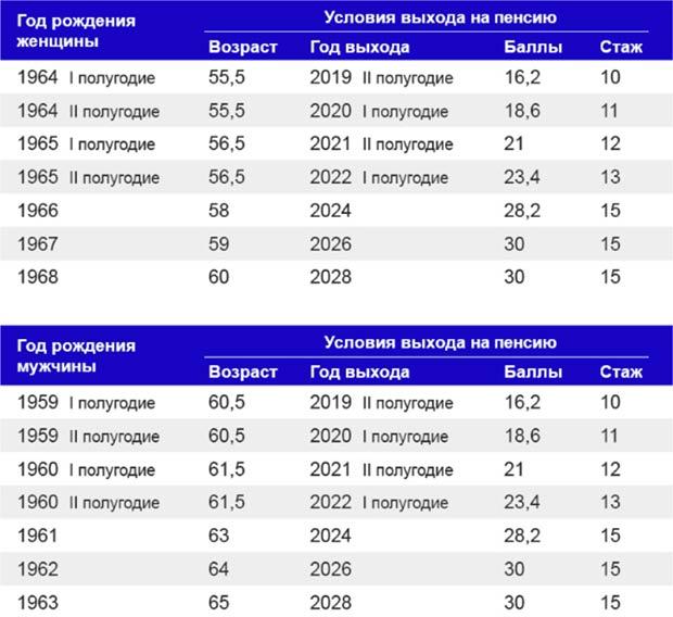 Возраст выхода на пенсию в России в 2019 и 2020 году (таблица)