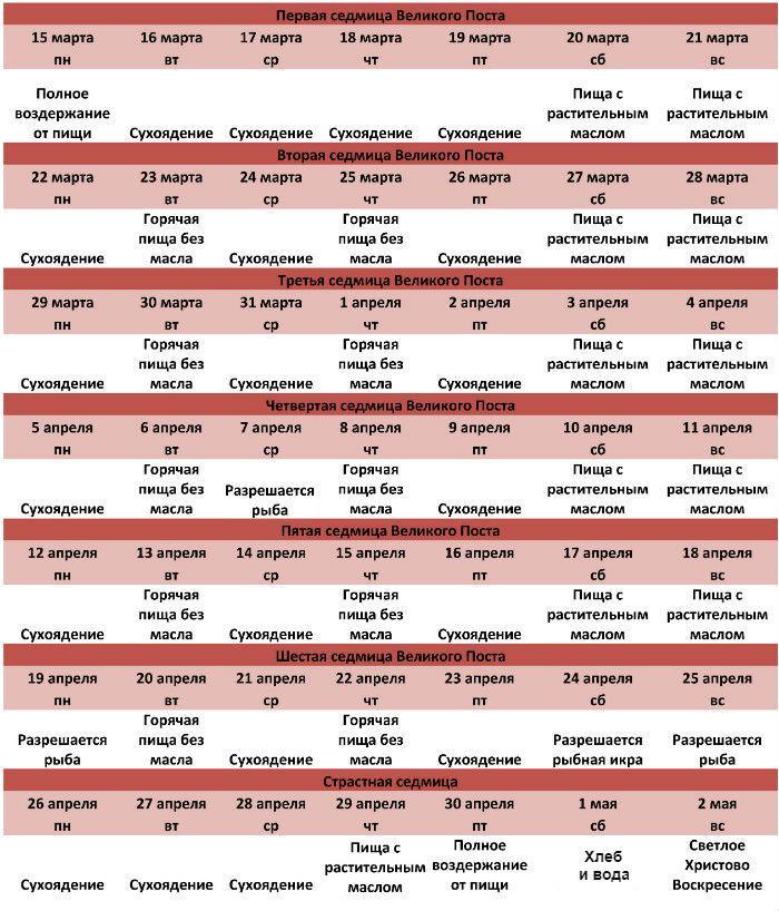Календарь питания по дням Великого поста 2021 (для мирян)