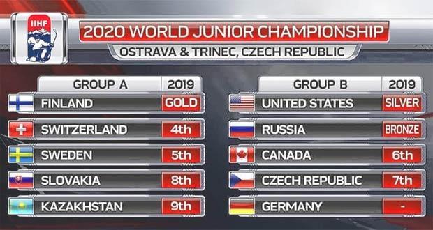 Сборные участники ЧМ по хоккею по группам (2020)