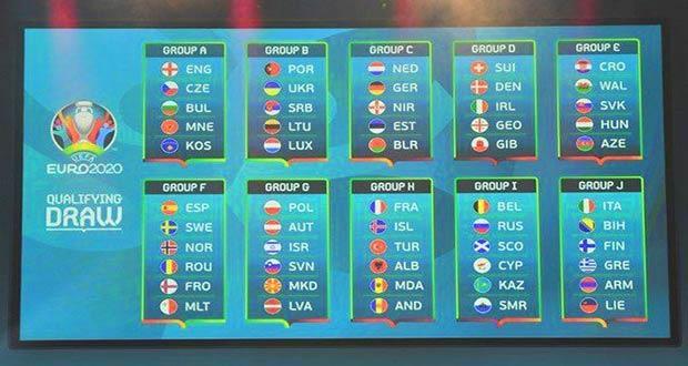 Жеребьевка и группы команд к ЧЕ-2020