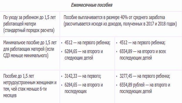 Ежемесячные пособия на детей в 2019-2020 г. в России