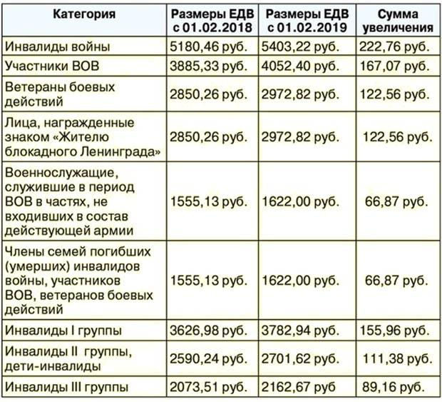 Таблица - повышение размера ЕДВ в 2019-2020 годах
