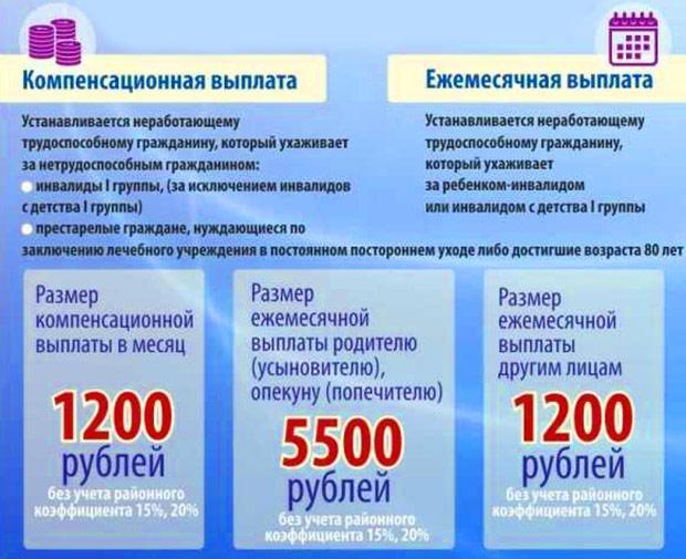 Размер компенсационной и ежемесячной выплаты 2019-2020