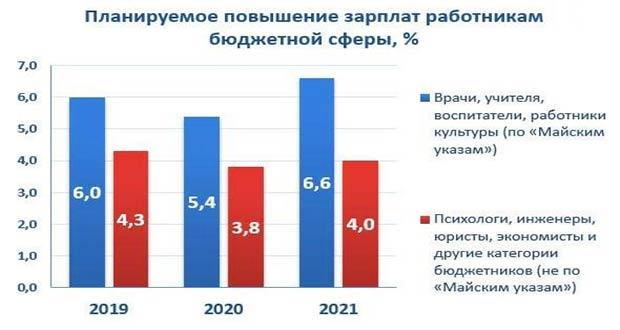 График роста зарплат бюджетников РФ в 2019-2020 г.