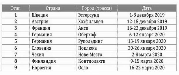 Календарь кубка мира в 2019-2020 г. по биатлону