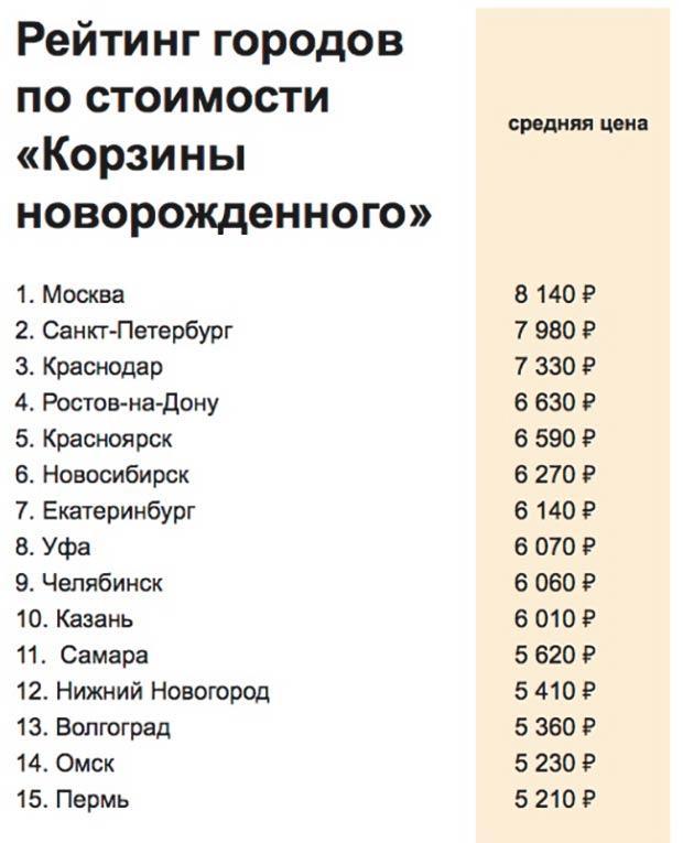 Рейтинг городов РФ по стоимости корзины новорожденного (в рублях)