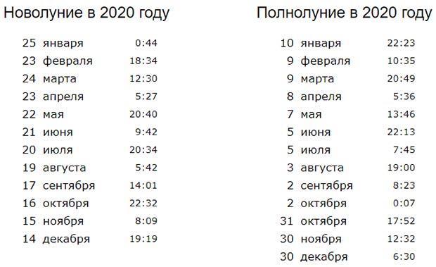 Расписание полнолуний и новолуний в 2020 году