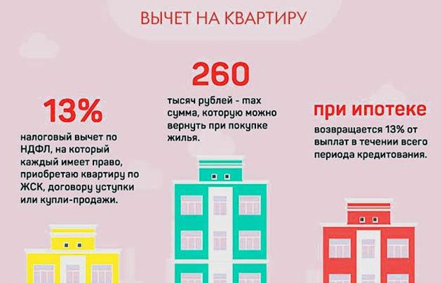Сумма возврата налога при ипотеке