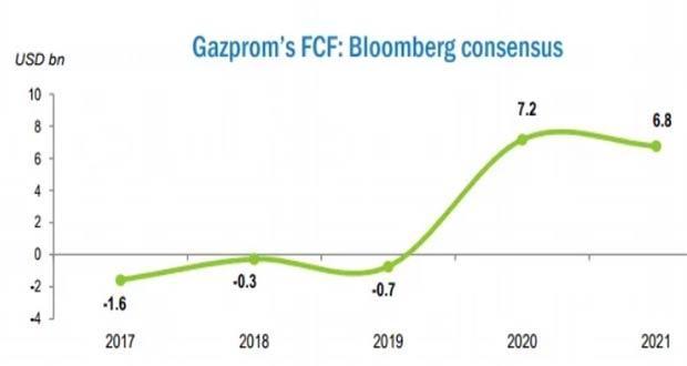 Bloomberg сделало прогноз по Газпрому на 2020-2021 года