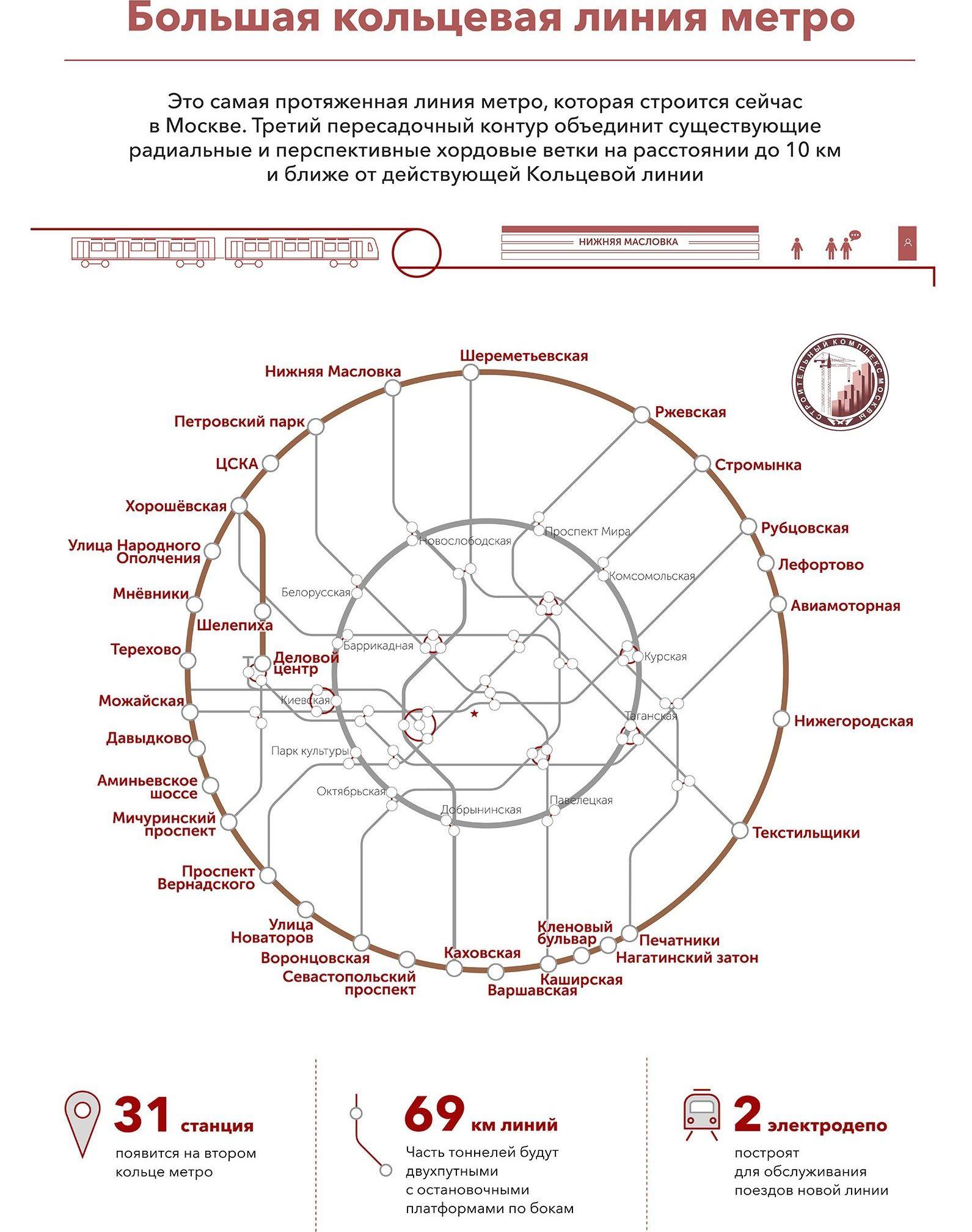 Схема станций Большой кольцевой линии московского метро