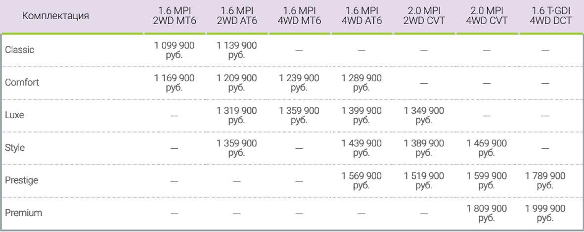 Комплектации и цены Киа Селтос