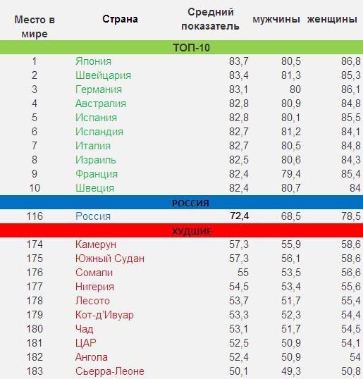 Таблица Средней продолжительности жизни в странах мира