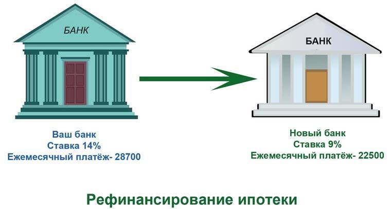 Оформление и рефинансирование ипотеки в 2020 году