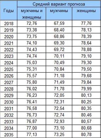 Прогноз продолжительности жизни в России таблица