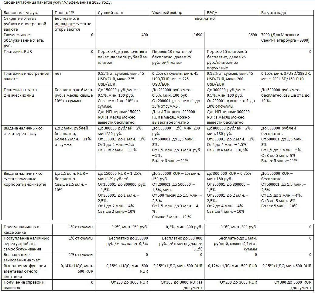 Таблица тарифов РКО в Альфа банке