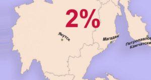 Дальний Восток- ипотека под 2 процента