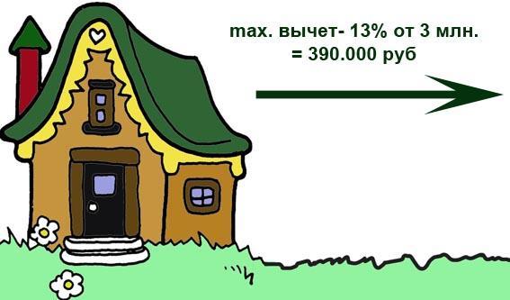 Как вернуть проценты по ипотеке через налоговый вычет