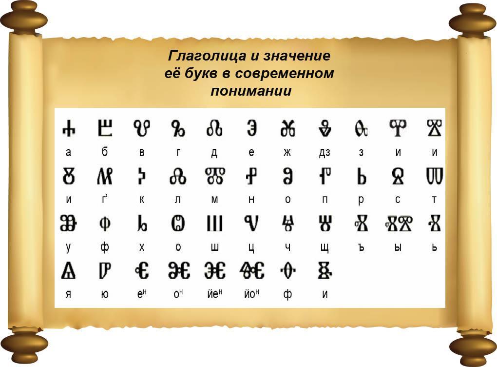 Глаголица Кирилла и Мефодия и значение её букв